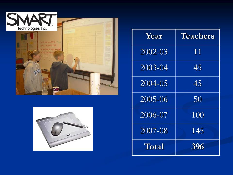 SMARTBoards YearTeachers 2002-0311 2003-0445 2004-0545 2005-0650 2006-07100 2007-08145 Total396