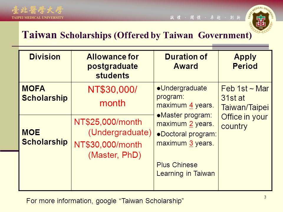 3 Taiwan Scholarships (Offered by Taiwan Government) DivisionAllowance for postgraduate students Duration of Award Apply Period MOFA Scholarship NT$30,000/ month Undergraduate program: maximum 4 years.