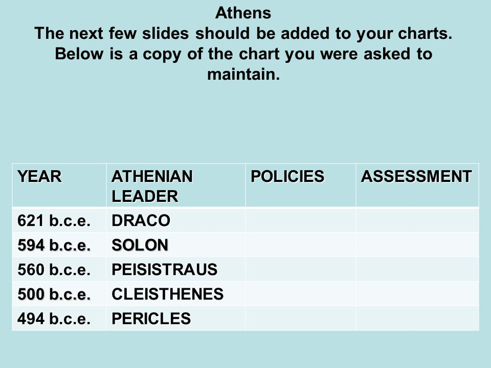 Athens The next few slides should be added to your charts. Below is a copy of the chart you were asked to maintain.YEAR ATHENIAN LEADER POLICIESASSESS