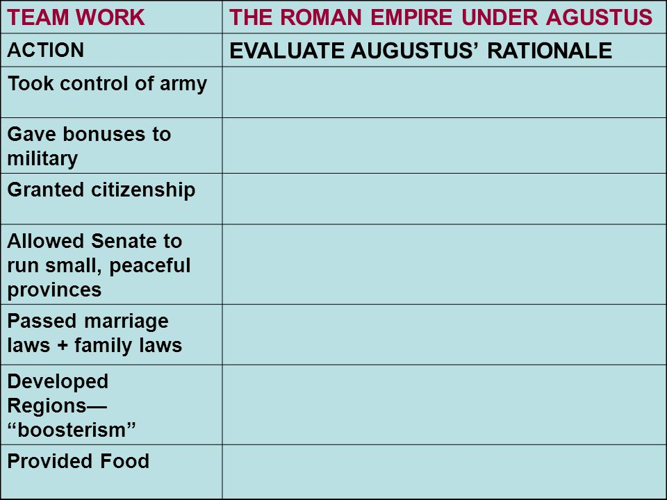 TEAM WORKTHE ROMAN EMPIRE UNDER AGUSTUS ACTION EVALUATE AUGUSTUS' RATIONALE Took control of army Gave bonuses to military Granted citizenship Allowed
