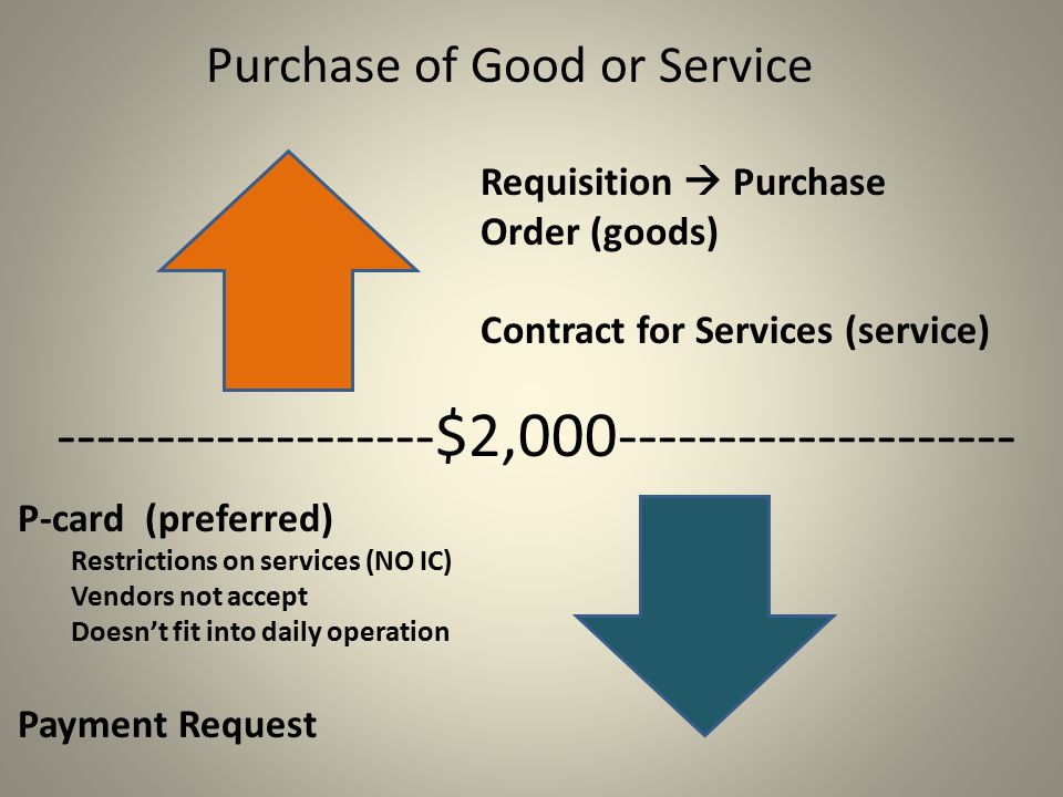 Purchase of Good or Service $2, Requisition  Purchase Order (goods) Contract for Services (service) P-card (preferred) Restrictions on services (NO IC) Vendors not accept Doesn't fit into daily operation Payment Request