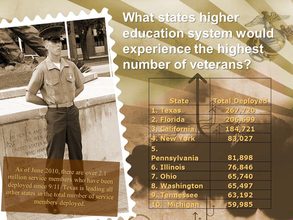 State Total active duty deployed 1.Texas 230,900 2.Florida 181,932 3.California 142,869 4.