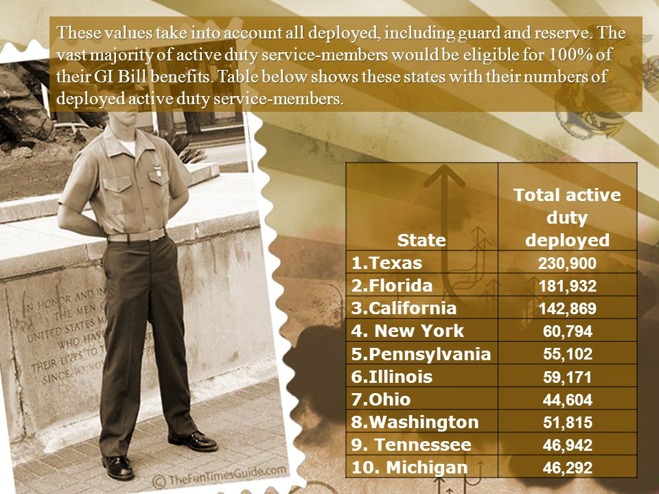 State Total active duty deployed 1.Texas 230,900 2.Florida 181,932 3.California 142,869 4.