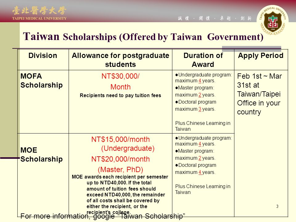 3 Taiwan Scholarships (Offered by Taiwan Government) DivisionAllowance for postgraduate students Duration of Award Apply Period MOFA Scholarship NT$30