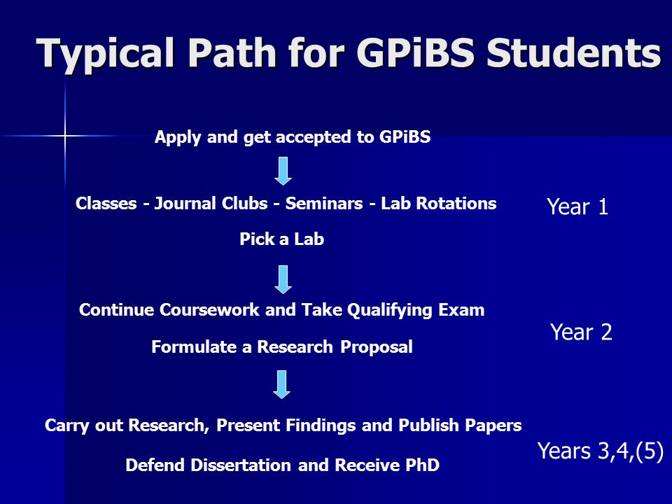 Typical Path for GPiBS Students Apply and get accepted to GPiBS Classes - Journal Clubs - Seminars - Lab Rotations Pick a Lab Continue Coursework and Take Qualifying Exam Formulate a Research Proposal Carry out Research, Present Findings and Publish Papers Year 1 Defend Dissertation and Receive PhD Year 2 Years 3,4,(5)