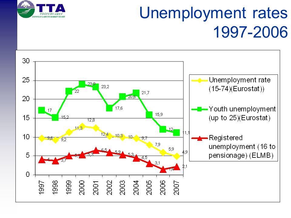 Unemployment rates 1997-2006