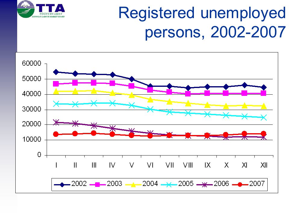 Registered unemployed persons, 2002-2007