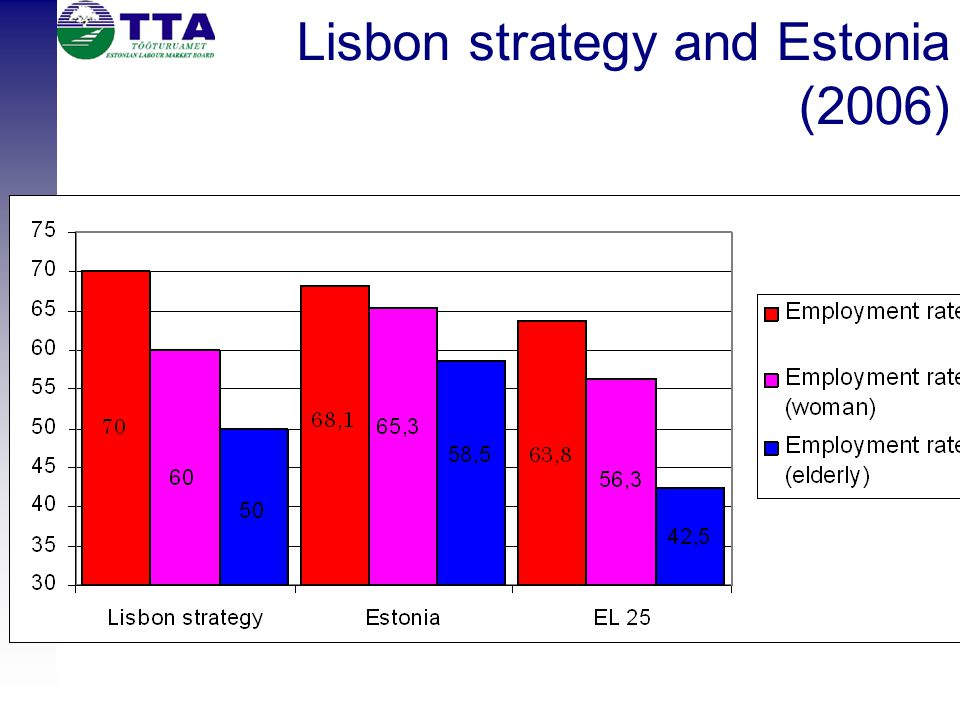 Lisbon strategy and Estonia (2006)