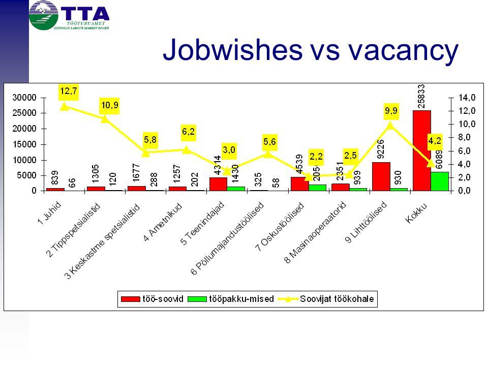 Jobwishes vs vacancy