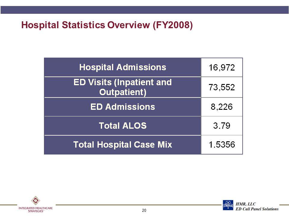 20 Hospital Statistics Overview (FY2008)