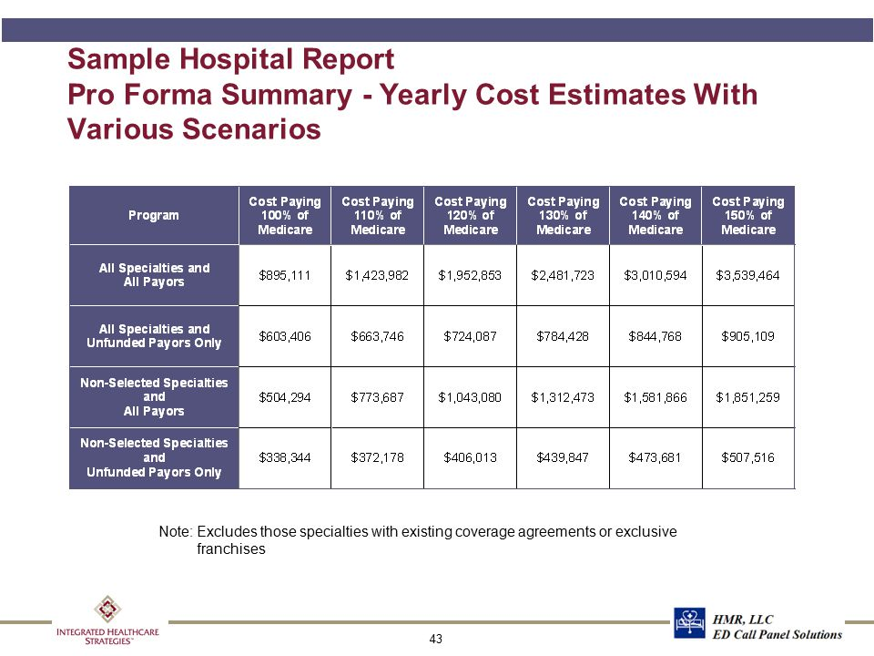 43 Sample Hospital Report Pro Forma Summary - Yearly Cost Estimates With Various Scenarios Note:Excludes those specialties with existing coverage agre