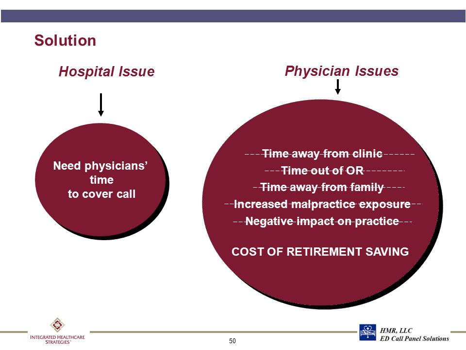 50 Solution Need physicians' time to cover call Hospital Issue Physician Issues Time away from clinic Time out of OR Time away from family Increased m