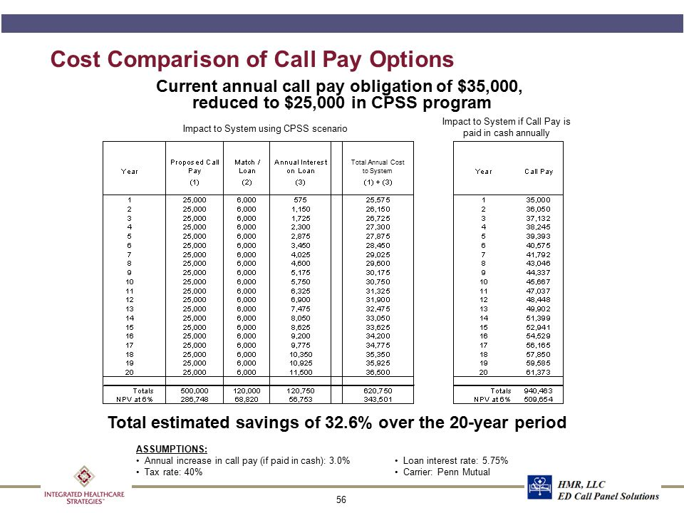 56 Cost Comparison of Call Pay Options ASSUMPTIONS: Annual increase in call pay (if paid in cash): 3.0% Tax rate: 40% Total estimated savings of 32.6%