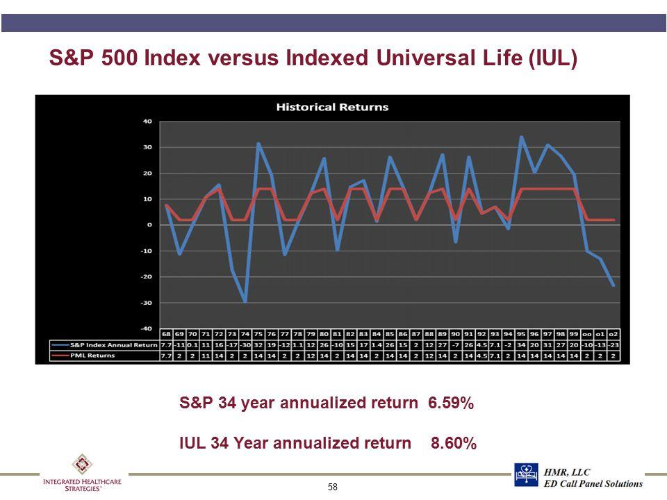 58 S&P 500 Index versus Indexed Universal Life (IUL) S&P 34 year annualized return 6.59% IUL 34 Year annualized return 8.60%