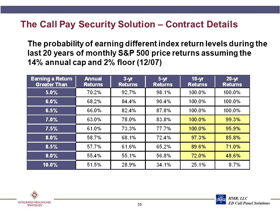 59 The Call Pay Security Solution – Contract Details The probability of earning different index return levels during the last 20 years of monthly S&P