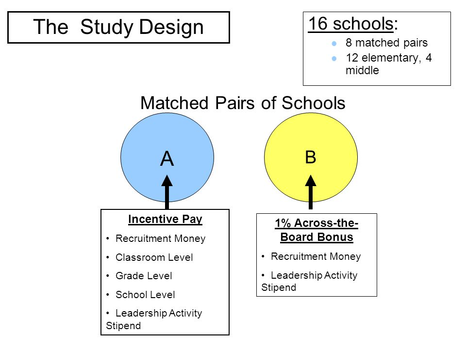 TIF: Design 16 schools: 8 matched pairs 12 elementary, 4 middle Incentive Pay Recruitment Money Classroom Level Grade Level School Level Leadership Activity Stipend 1% Across-the- Board Bonus Recruitment Money Leadership Activity Stipend Matched Pairs of Schools The Study Design A B