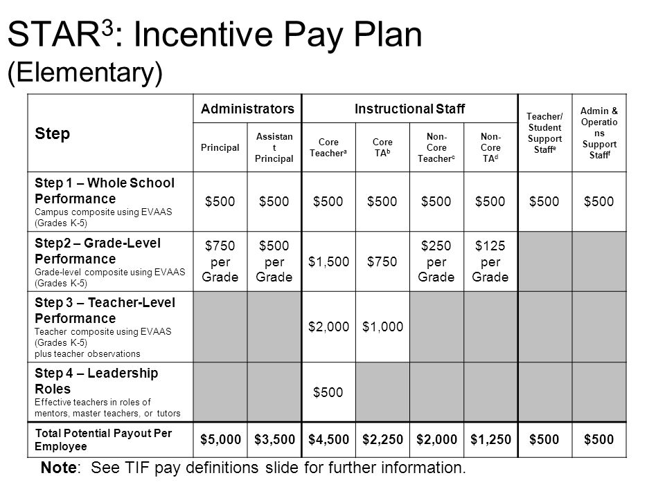 STAR 3 : Incentive Pay Plan (Elementary) Step AdministratorsInstructional Staff Teacher/ Student Support Staff e Admin & Operatio ns Support Staff f P