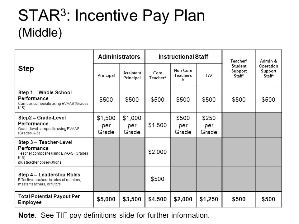 STAR 3 : Incentive Pay Plan (Middle) Step AdministratorsInstructional Staff Teacher/ Student Support Staff d Admin & Operation Support Staff e Principal Assistant Principal Core Teacher a Non-Core Teachers b TA c Step 1 – Whole School Performance Campus composite using EVAAS (Grades K-5) $500 Step2 – Grade-Level Performance Grade-level composite using EVAAS (Grades K-5) $1,500 per Grade $1,000 per Grade $1,500 $500 per Grade $250 per Grade Step 3 – Teacher-Level Performance Teacher composite using EVAAS (Grades K-5) plus teacher observations $2,000 Step 4 – Leadership Roles Effective teachers in roles of mentors, master teachers, or tutors $500 Total Potential Payout Per Employee $5,000$3,500$4,500$2,000$1,250$500 Note: See TIF pay definitions slide for further information.