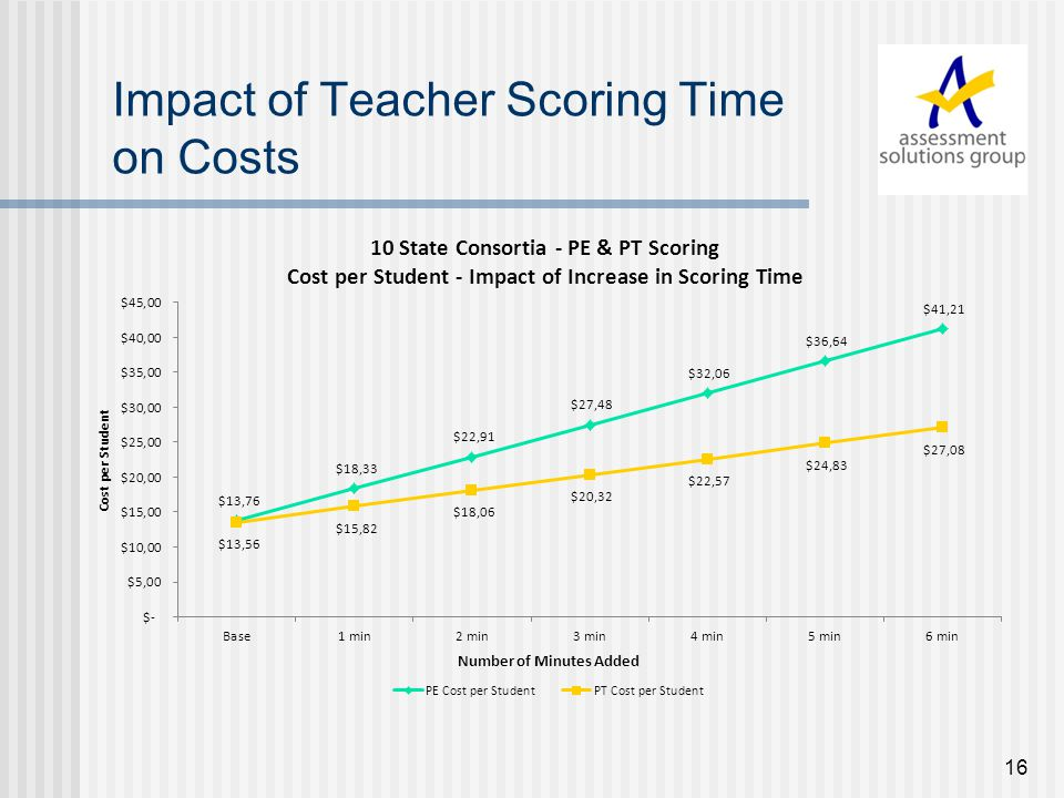 16 Impact of Teacher Scoring Time on Costs
