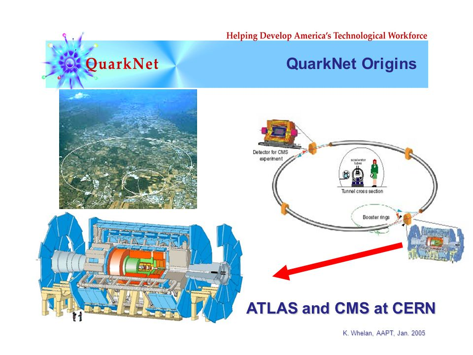 K. Whelan, AAPT, Jan. 2005 QuarkNet Origins ATLAS and CMS at CERN