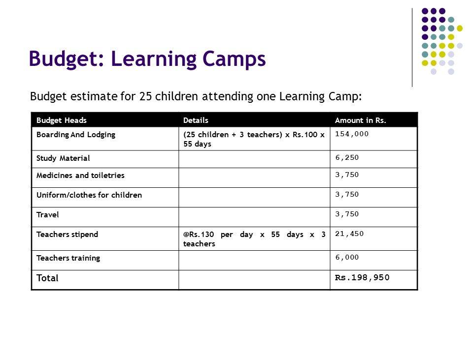Budget: Learning Camps Budget estimate for 25 children attending one Learning Camp: Budget HeadsDetailsAmount in Rs. Boarding And Lodging(25 children