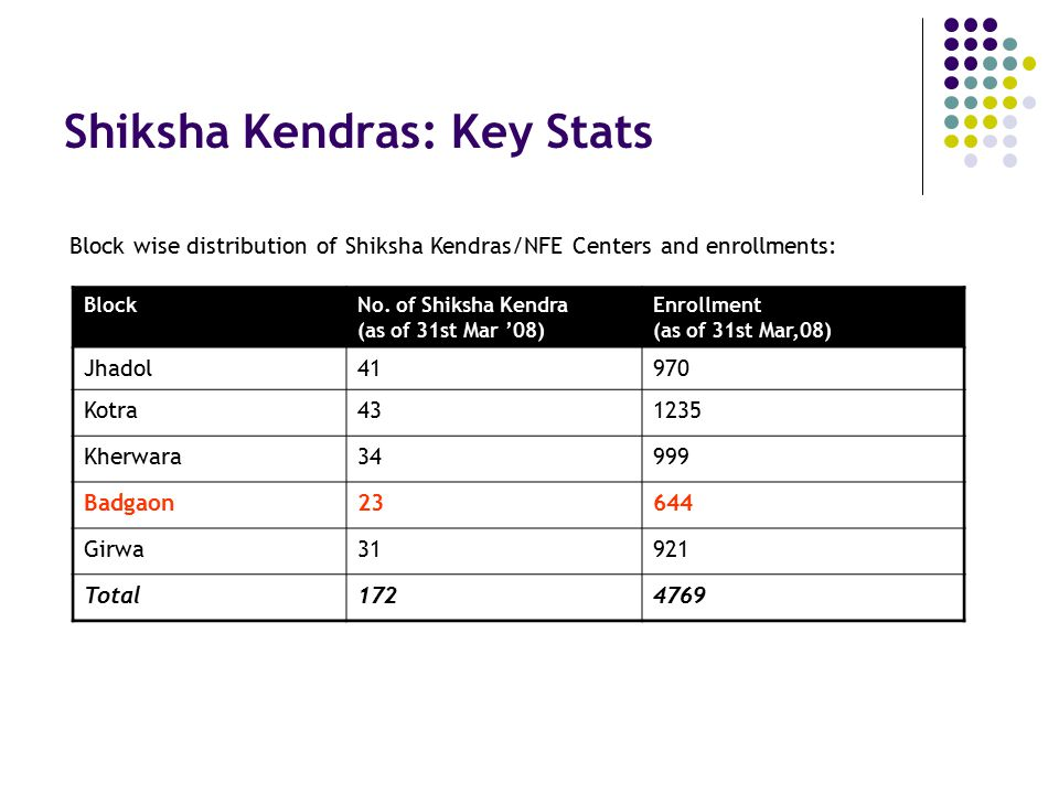Shiksha Kendras: Key Stats BlockNo. of Shiksha Kendra (as of 31st Mar '08) Enrollment (as of 31st Mar,08) Jhadol41970 Kotra431235 Kherwara34999 Badgao