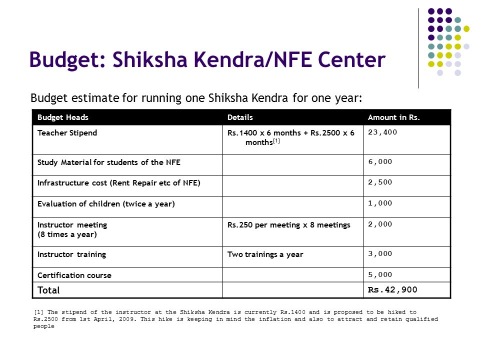 Budget: Shiksha Kendra/NFE Center Budget estimate for running one Shiksha Kendra for one year: [1] The stipend of the instructor at the Shiksha Kendra is currently Rs.1400 and is proposed to be hiked to Rs.2500 from 1st April, 2009.