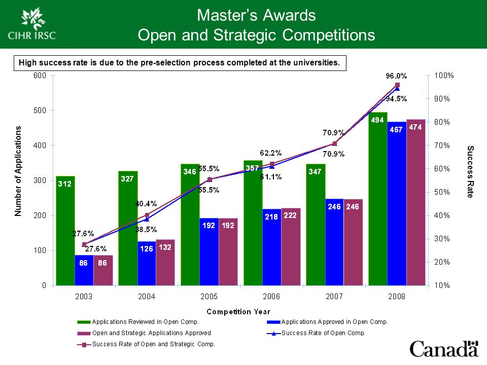 Master's Awards Open and Strategic Competitions Number of Applications Success Rate High success rate is due to the pre-selection process completed at the universities.