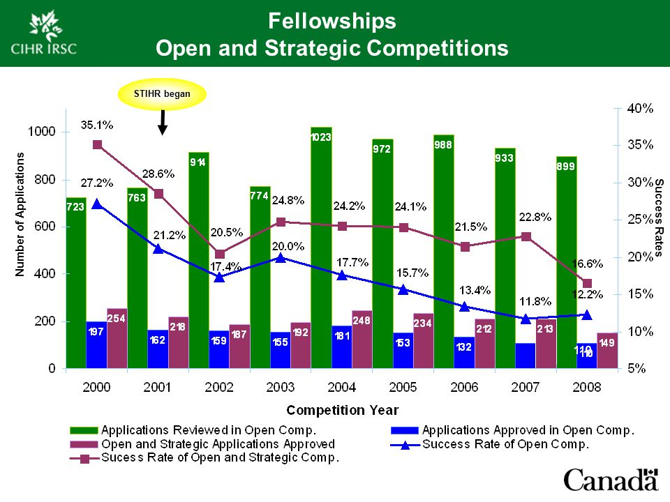 Fellowships Open and Strategic Competitions Number of Applications Success Rates STIHR began
