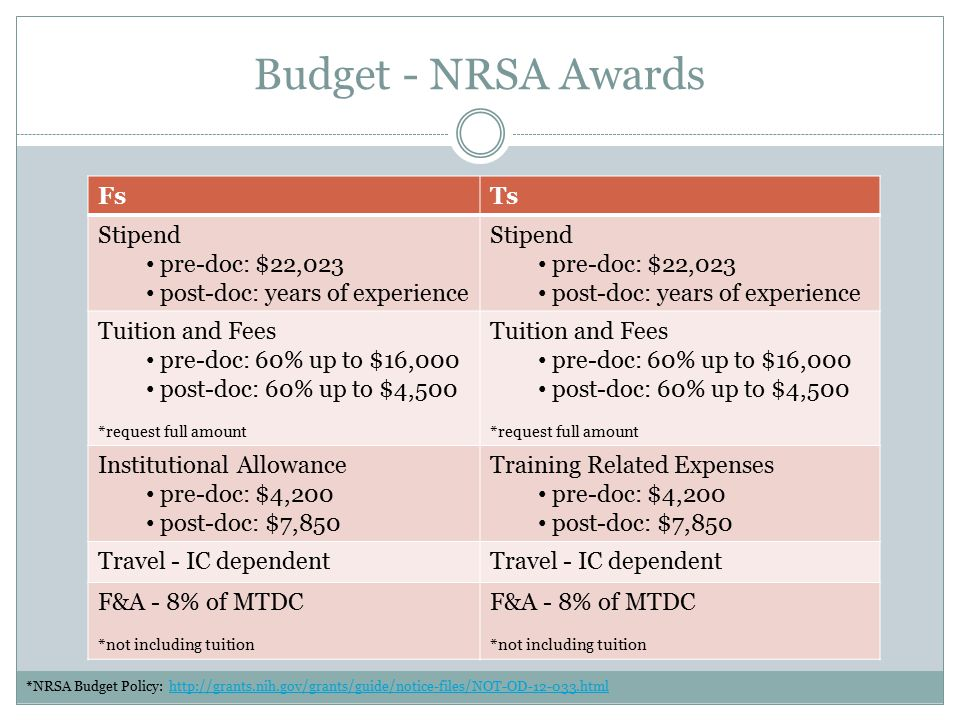 Budget - NRSA Awards FsTs Stipend pre-doc: $22,023 post-doc: years of experience Stipend pre-doc: $22,023 post-doc: years of experience Tuition and Fees pre-doc: 60% up to $16,000 post-doc: 60% up to $4,500 *request full amount Tuition and Fees pre-doc: 60% up to $16,000 post-doc: 60% up to $4,500 *request full amount Institutional Allowance pre-doc: $4,200 post-doc: $7,850 Training Related Expenses pre-doc: $4,200 post-doc: $7,850 Travel - IC dependent F&A - 8% of MTDC *not including tuition F&A - 8% of MTDC *not including tuition *NRSA Budget Policy: http://grants.nih.gov/grants/guide/notice-files/NOT-OD-12-033.htmlhttp://grants.nih.gov/grants/guide/notice-files/NOT-OD-12-033.html