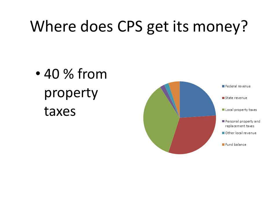 Where does CPS get its money 40 % from property taxes