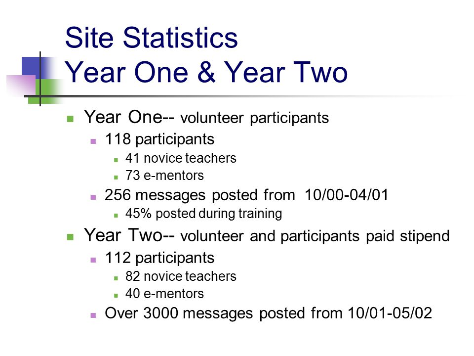 Site Statistics Year One & Year Two Year One-- volunteer participants 118 participants 41 novice teachers 73 e-mentors 256 messages posted from 10/00-04/01 45% posted during training Year Two-- volunteer and participants paid stipend 112 participants 82 novice teachers 40 e-mentors Over 3000 messages posted from 10/01-05/02