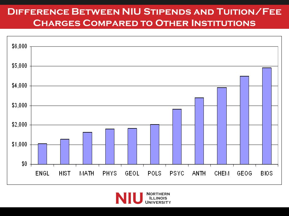 Difference Between NIU Stipends and Tuition/Fee Charges Compared to Other Institutions