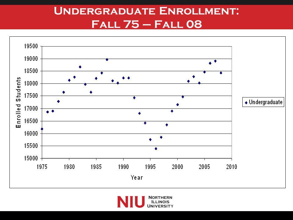 Undergraduate Enrollment: Fall 75 – Fall 08