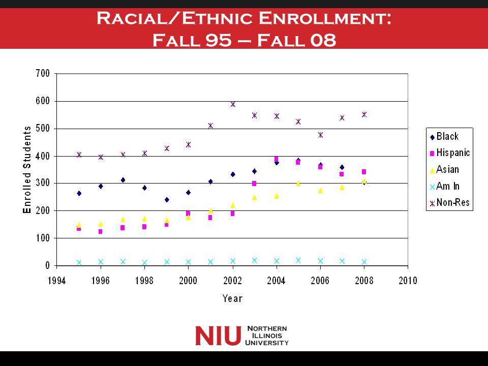 Racial/Ethnic Enrollment: Fall 95 – Fall 08