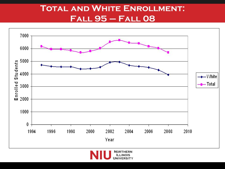 Total and White Enrollment: Fall 95 – Fall 08