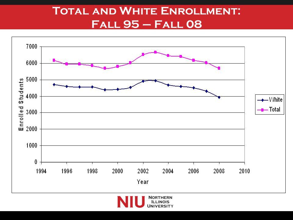 Graduate Enrollment: Fall 75 – Fall 09