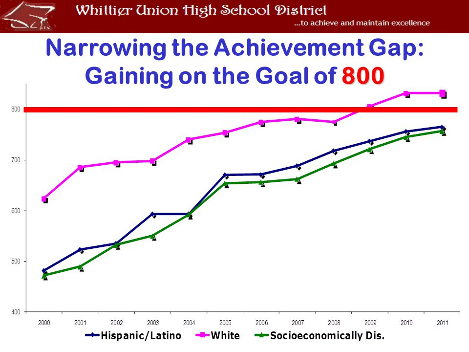 800 Narrowing the Achievement Gap: Gaining on the Goal of 800