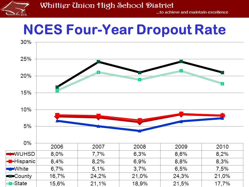 NCES Four-Year Dropout Rate