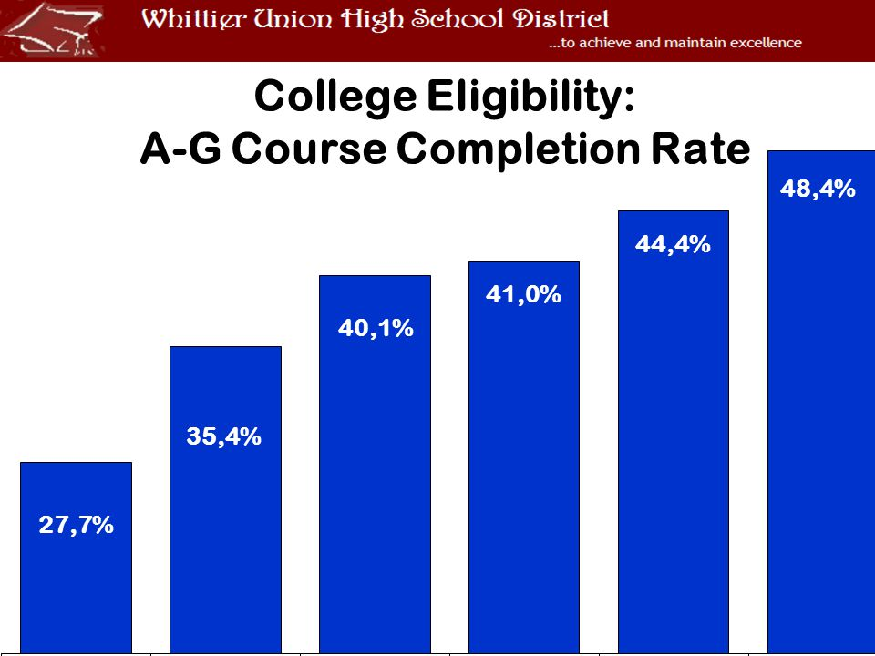 College Eligibility: A-G Course Completion Rate