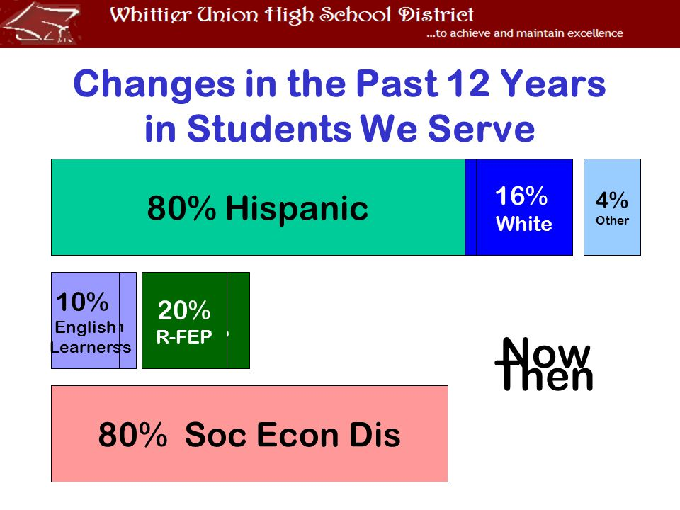 Changes in the Past 12 Years in Students We Serve 13% English Learners 23% R-FEP 3% Other 22% White 73% Hispanic 31% Soc Econ Dis Then 4% Other 10% English Learners Now 16% White 80% Hispanic 80% Soc Econ Dis 20% R-FEP