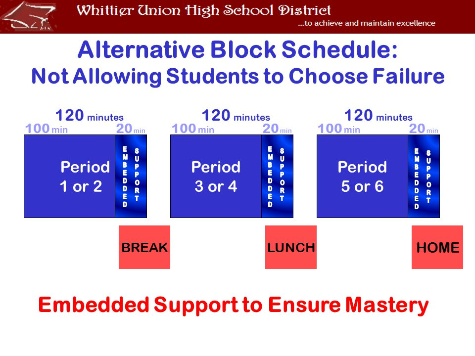 Alternative Block Schedule: Not Allowing Students to Choose Failure BREAKLUNCH HOME Embedded Support to Ensure Mastery 120 minutes Period 1 or 2 Period 3 or 4 Period 5 or 6 100 min 20 min 120 minutes 100 min 20 min 100 min 20 min 120 minutes