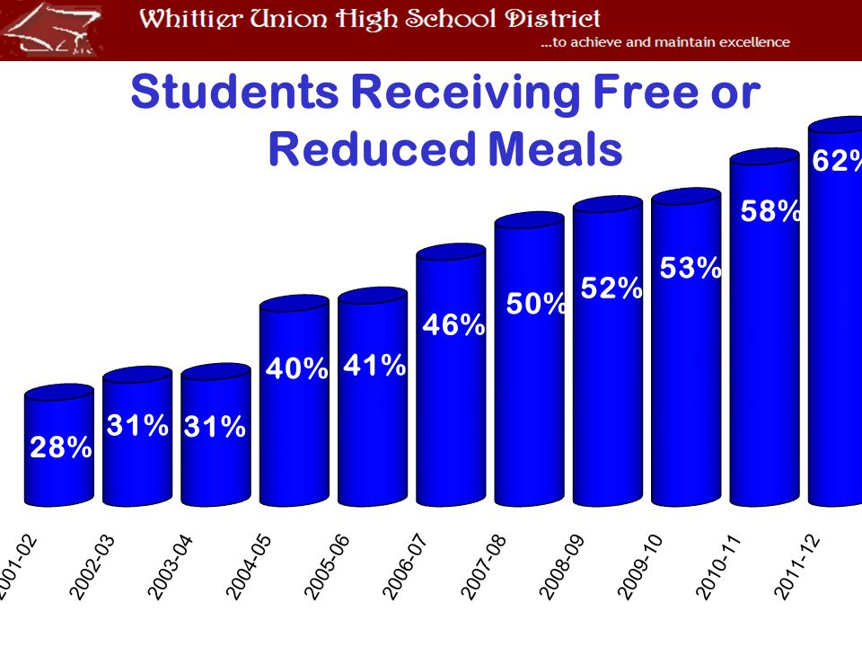 Students Receiving Free or Reduced Meals