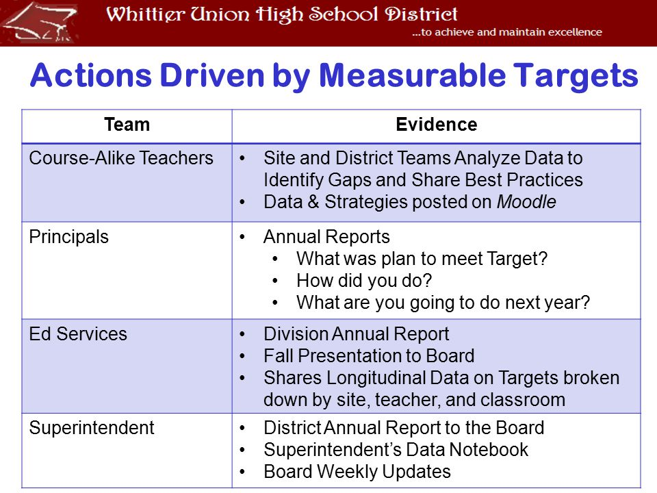 Actions Driven by Measurable Targets TeamEvidence Course-Alike TeachersSite and District Teams Analyze Data to Identify Gaps and Share Best Practices Data & Strategies posted on Moodle PrincipalsAnnual Reports What was plan to meet Target.