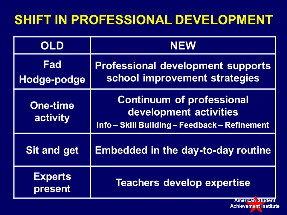SHIFT IN PROFESSIONAL DEVELOPMENT OLDNEW Fad Hodge-podge Professional development supports school improvement strategies One-time activity Continuum of professional development activities Info – Skill Building – Feedback – Refinement Sit and getEmbedded in the day-to-day routine Experts present Teachers develop expertise American Student Achievement Institute