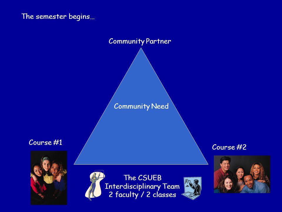 Community Need Course #2 Course #1 Community Partner The semester begins… The CSUEB Interdisciplinary Team 2 faculty / 2 classes