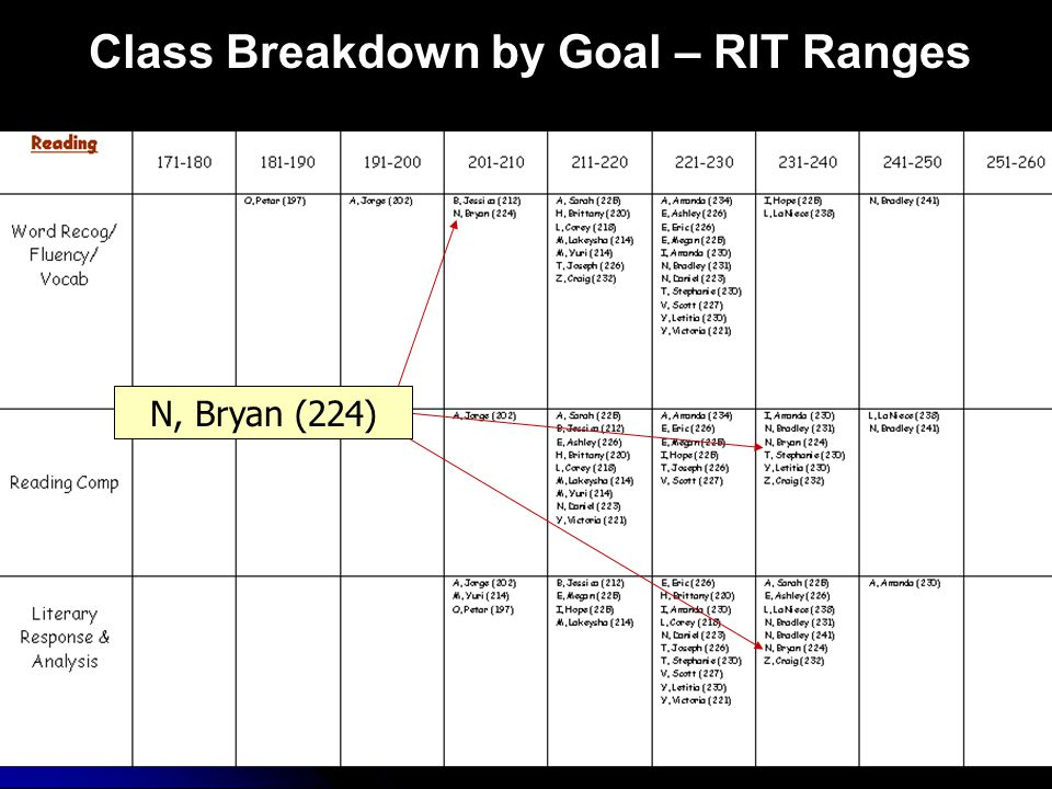 Class Breakdown by Goal – RIT Ranges N, Bryan (224)
