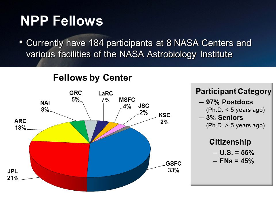 NPP Fellows Currently have 184 participants at 8 NASA Centers and various facilities of the NASA Astrobiology Institute Page 5 Participant Category – 97% Postdocs (Ph.D.