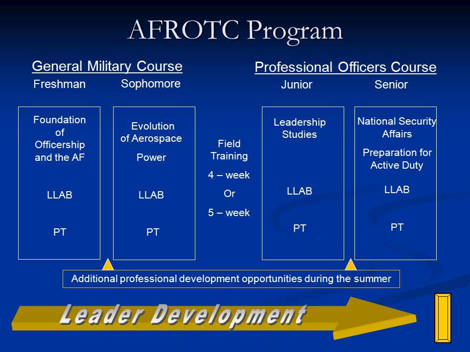 AFROTC Program Sophomore Evolution of Aerospace Power LLAB PT Field Training 4 – week Or 5 – week Junior Leadership Studies LLAB PT Foundation of Officership and the AF LLAB PT Senior National Security Affairs Preparation for Active Duty LLAB PT General Military Course Professional Officers Course Freshman Additional professional development opportunities during the summer