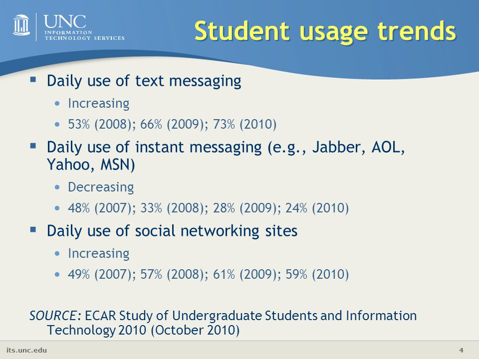 its.unc.edu 4 Student usage trends  Daily use of text messaging Increasing 53% (2008); 66% (2009); 73% (2010)  Daily use of instant messaging (e.g.,